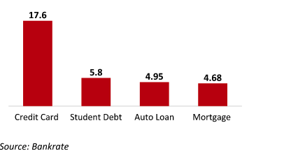Average Interest Rates for Debt