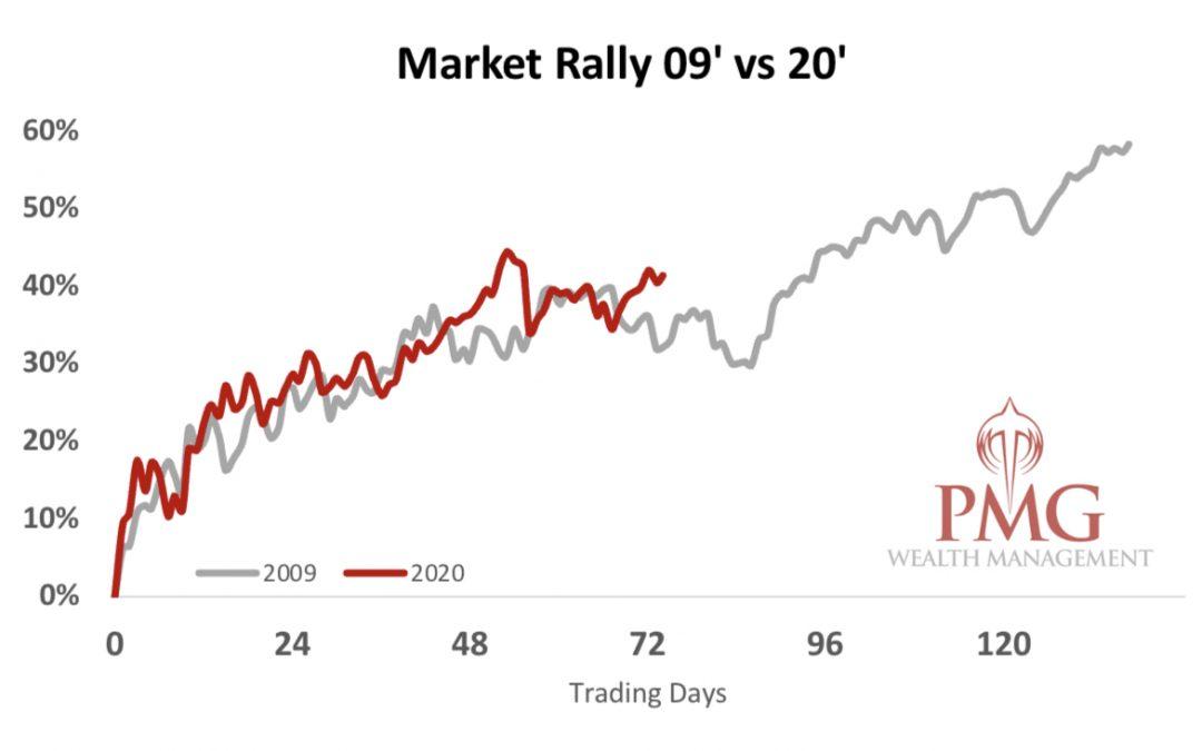 Market Rally 2009 vs 2020