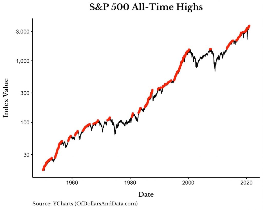 S&P 500 All-Time Highs