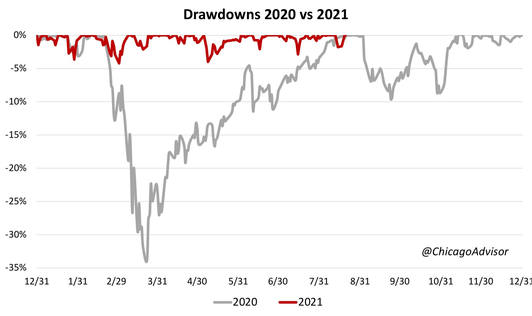 Drawdowns 2020 vs 2021