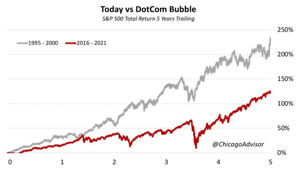Today vs DotCom Bubble