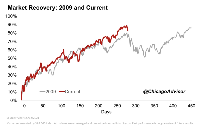 Market Recovery: 2009 and Current