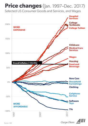Where is the highest Inflation?