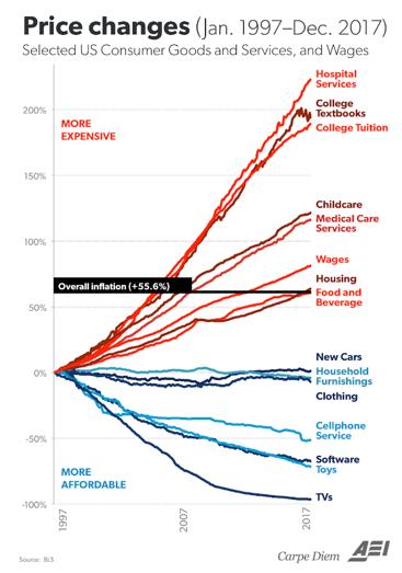 Price changes (Jan. 1997 - Dec. 2017)