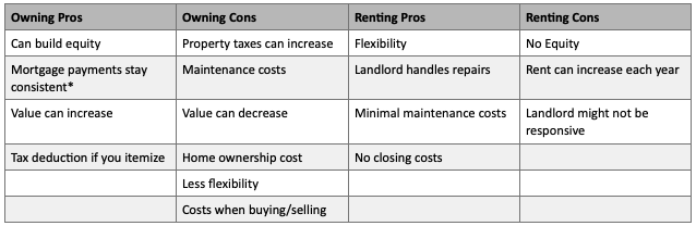 Rent or Buy Pros and Cons
