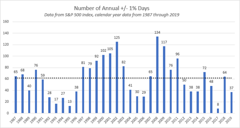 January 2020: Volatility Might Surprise Us Again in 2020