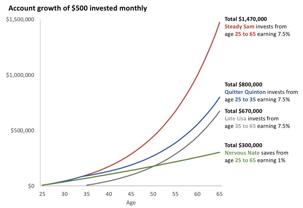 Account growth of $500 invested monthly