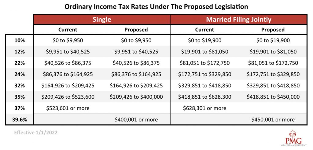 Ordinary Income Tax Rates Under the Proposed Legislation