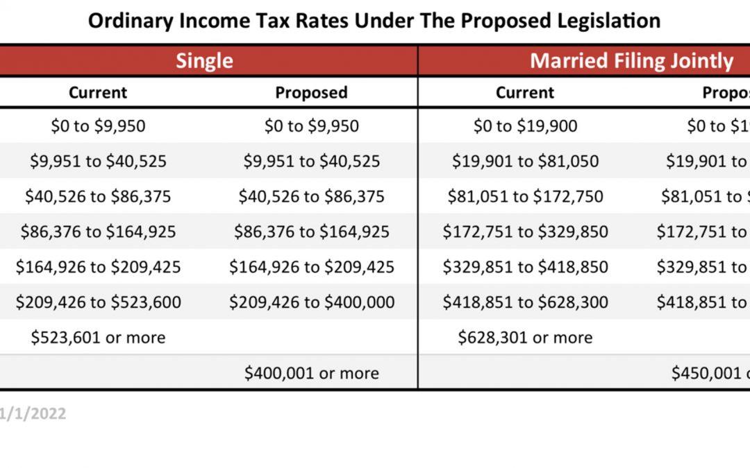 Analyzing the New Tax Proposal