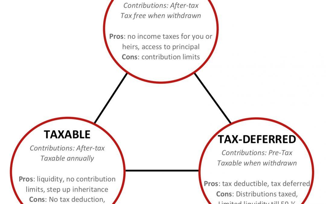 The Tax Control Triangle